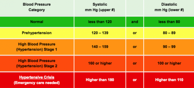 Best Tips to measure your Blood Pressure Correctly