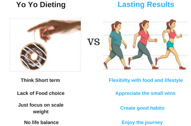 Why Yo-Yo Dieting & Weight Loss Fads Aren't Sustainable