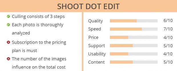 shoot dot edit