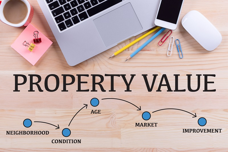 Calculate property value