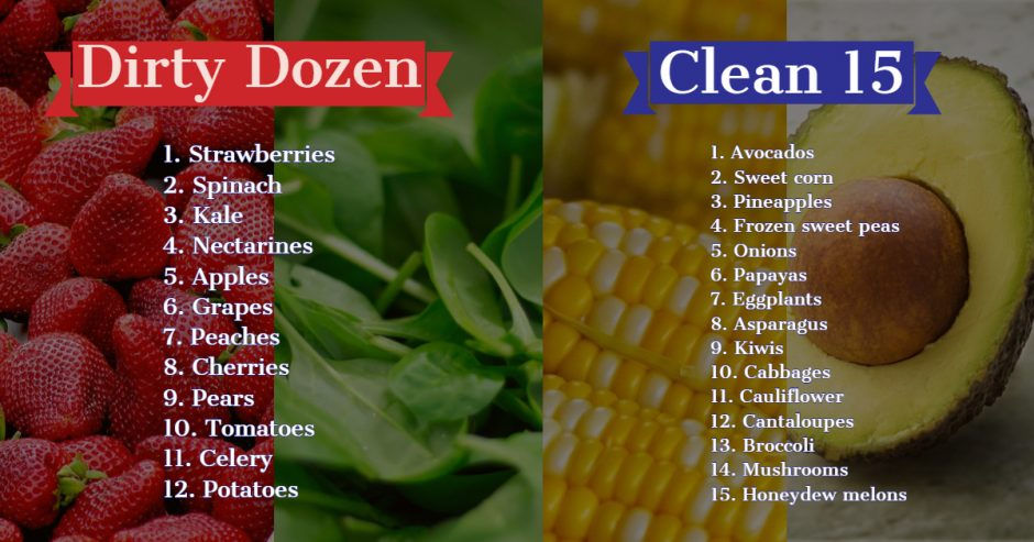 Organic Food On A Budget dirty dozen and clean 15