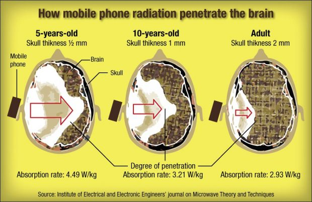 Your Phone Can Ruin Your Health
